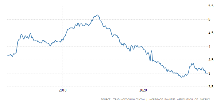 United States Mortgage Rate