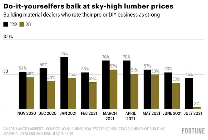 DIY Lumber Pricing