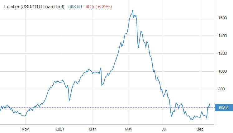 Lumber price drop 2021