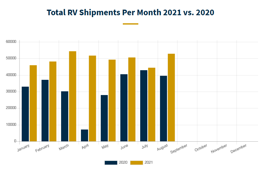 RV Sales - 2021-2020